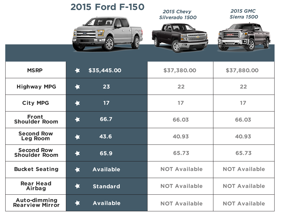 Southeast Texas Truck Reviews, The Aluminum Body F150 from ...